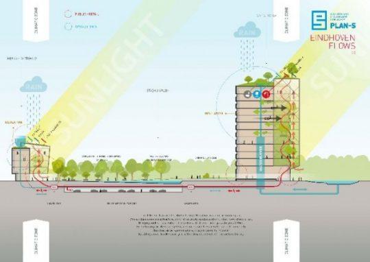 BEELEN CS architecten Eindhoven Pan-S concept voor Eindhoven Flows concept doorsnede